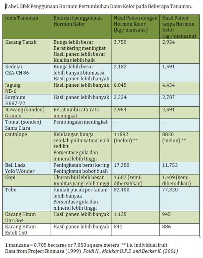 Tabel Pengaruh Penggunaan Hormon Daun Kelor
